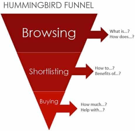 google hummingbird funnel