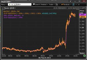 Euro vs dollar, March 06 2014