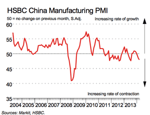 HSBC's Chinese manufacturing PMI