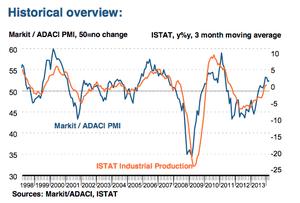 Italian manufacturing PMI, March 2014