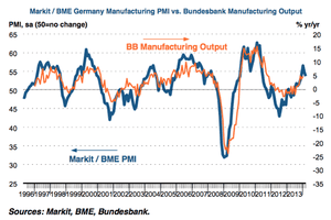 German manufacturing PMI, to March 2014