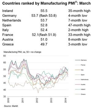 Eurozone manufacturing PMI, March 2014