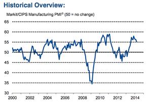UK manufacturing PMI, March 2014