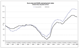 Eurozone unemployment data, to February 2014