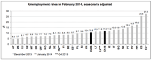 Eurozone unemployment data, to February 2014, by country