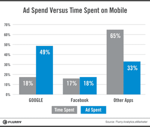 Ad spend on mobile related to time
