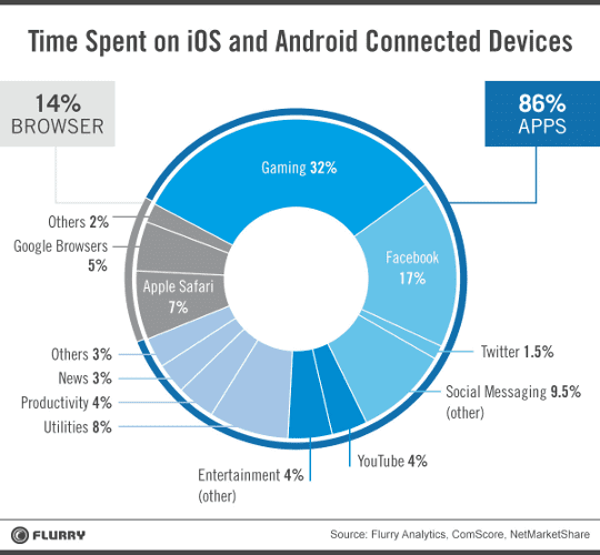 Time spent in various apps and mobile browser