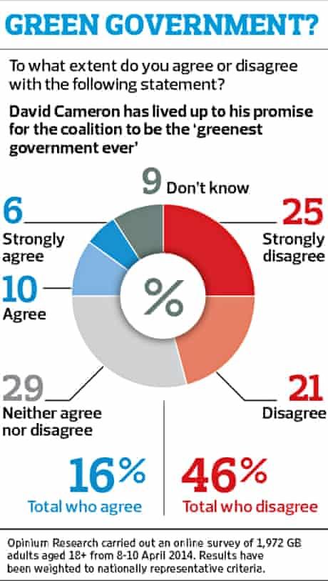 Opinium poll