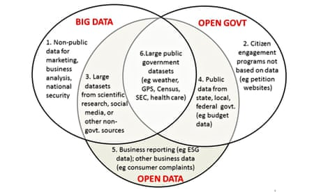 Big data and open data: what's what and why does it matter