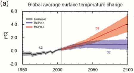 IPCC AR5 projected global average surface temperature changes in a high emissions scenario (RCP8.5; red) and low emissions scenario (RCP2.6; blue).
