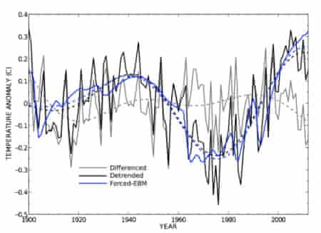 Northern Hemisphere variability comparing differenced, detrended, and forced temperature anomalies