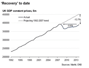 UK GDP - extrapolating the pre-crisis growth
