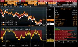 UK and German bond yields, 1998 - 2014