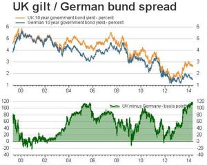 UK and German bond yields, 2000 - 2014