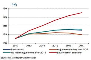 Italian debt ratios