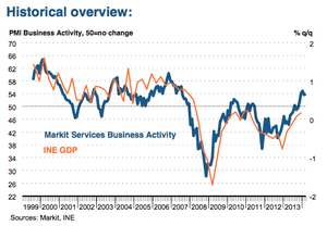 Spanish service sector PMI, to March 2014
