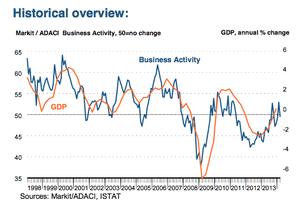 Italian service sector PMI, to March 2014