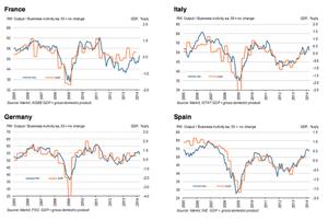 Eurozone composite PMI's to March 2014