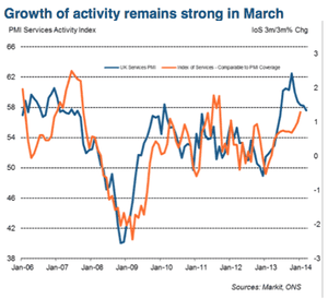 UK service sector PMI, March 2014