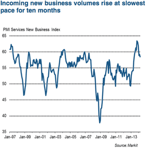 UK service sector, new orders