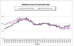 Eurozone retail sales, February 2014