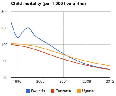 child mortality
