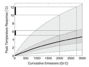 Mean peak global temperature response as a function of cumulative carbon emissions.  Each shaded area covers the 5th to the 95th percentiles of the simulated distribution of temperature responses.