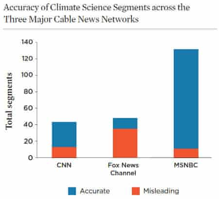 Cable news climate coverage accuracy