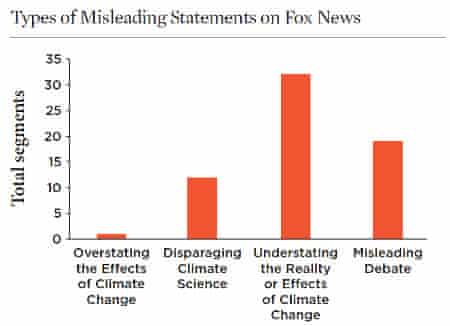 Types of misleading climate coverage on Fox News