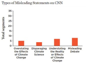 Types of misleading climate coverage on CNN