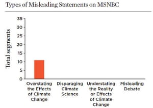 Types of misleading climate coverage on MSNBC