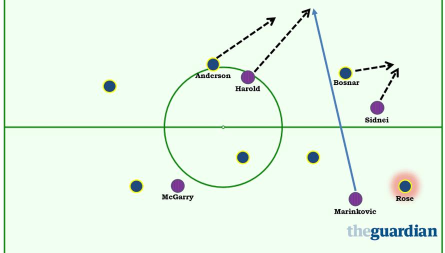 Perth Glory tactics