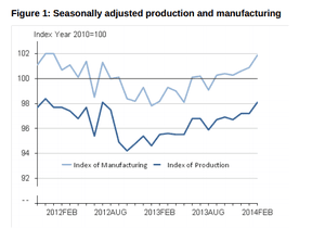 UK industrial and manufacturing output, to February 2014