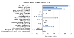 UK production data, by sector, February 2014