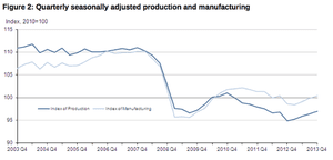 UK industrial and manufacturing output, over the last decade