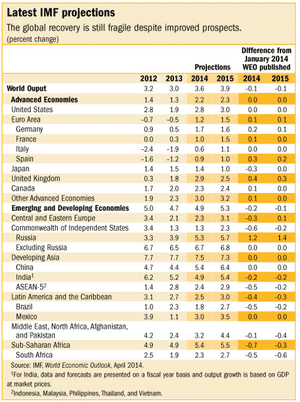 IMF World Economic Outlook, April 2014