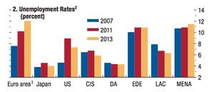 IMF World Economic Outlook, April 2014, unemployment levels
