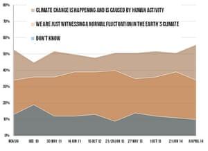 Public attitudes to climate change in Australia