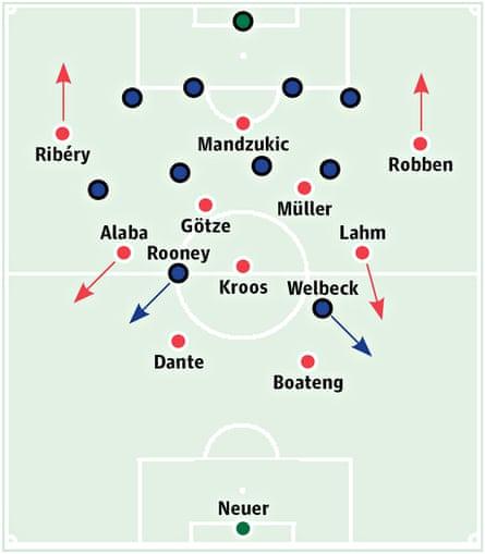 Bayern v Man Utd