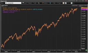 Dow Jones - 2009-2014