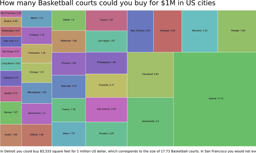 Coloured chart from Reddit showing how many basketball courts you could buy for $1m in US cities