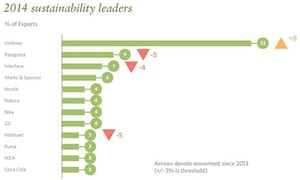 2014 Sustainability Leaders