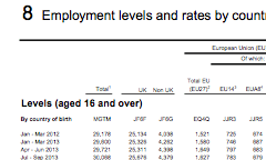 Bulgarians and Romanians in labour market