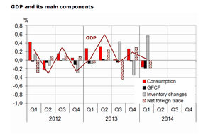 French GDP, Q1 2014, details