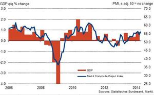 German GDP alongside PMI data