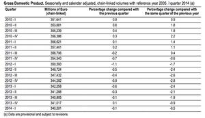 Italian GDP since 2010