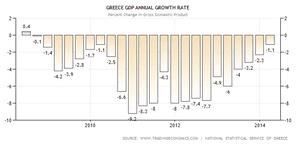 Greek GDP since 2010