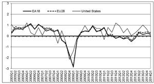 Eurozone and EU growth, to Q1 2014