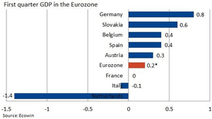 Eurozone GDP by country, Q1 2014