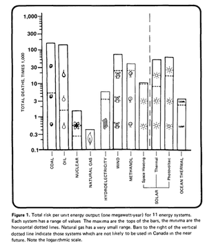 Deaths per industry 1978